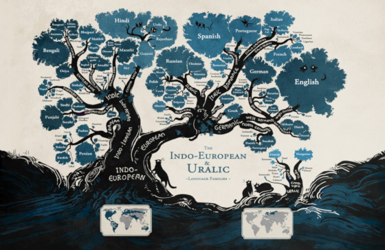 Language evolution: Tree showing the relationship of Uralic languages, and languages descended from Proto-Indo-European